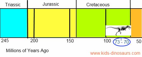 Triceratops Dinosaur Timeline
