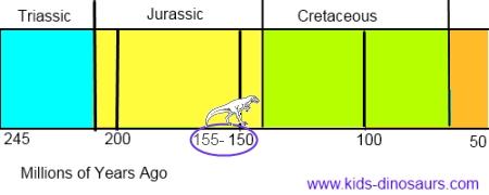 Allosaurus Dinosaur - Facts for Kids