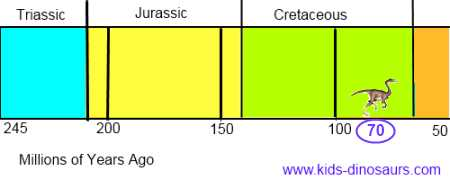 Gallimimus dinosaur timeline
