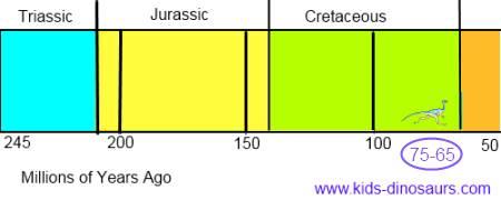 Ornithomimus timeline