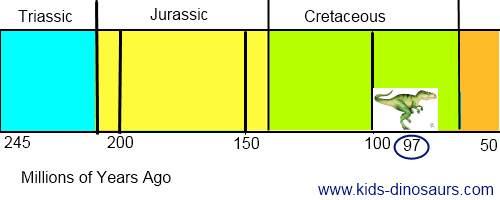 Giganotosaurus Dinosaur Timeline
