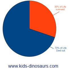 Dinosaur Extinction for Kids