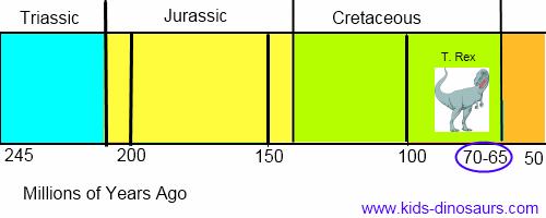 T. Rex Dinosaur Timeline