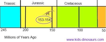 Brachiosaurus Dinosaur Timeline