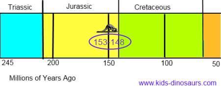 Ceratosaurus timeline - Jurassic period
