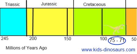 Velociraptor Dinosaur Timeline