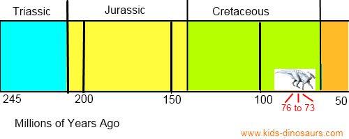 Parasaurolophus Dinosaur Timeline